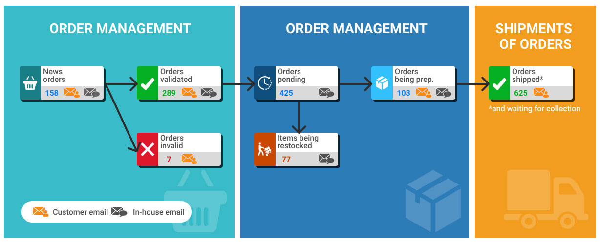 Smart control: Diagram & workflow